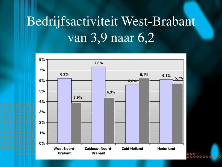 Bedrijfsactiviteit West-Brabant van 3,9 naar 6,2
