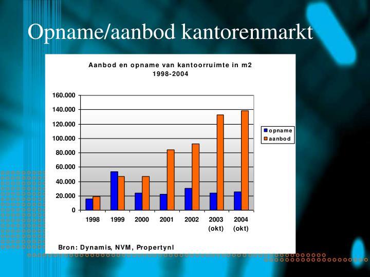 Opname/aanbod kantorenmarkt