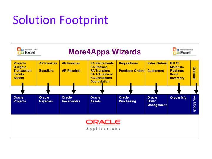 Solution Footprint