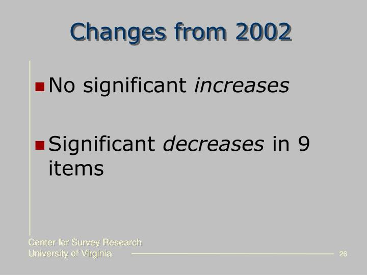 Changes from 2002