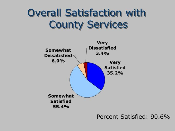 Overall Satisfaction with