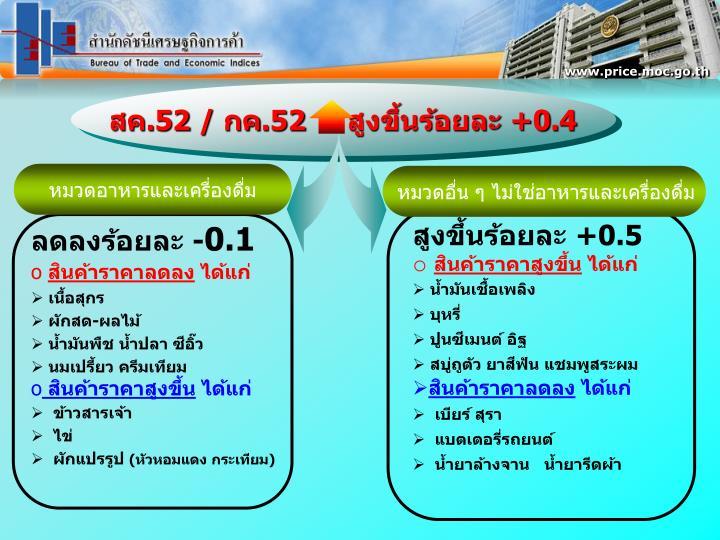 www.price.moc.go.th