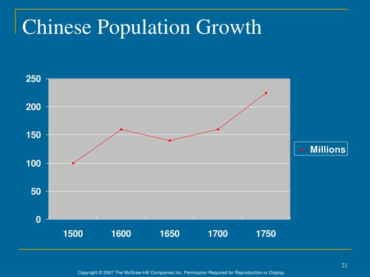 Chinese Population Growth
