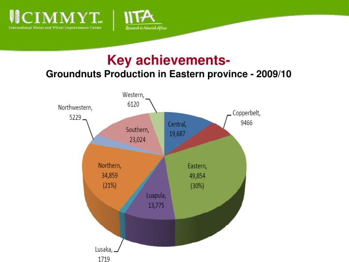 Key achievements-