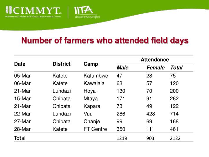 Number of farmers who attended field days