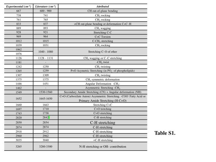 Table S1.