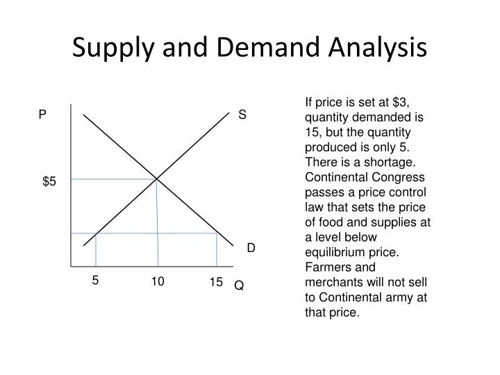 analysis of demand and supply of