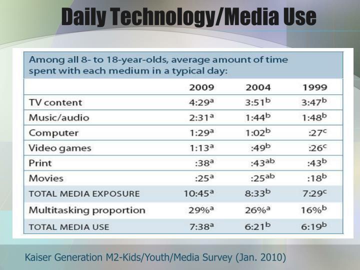 Daily Technology/Media Use