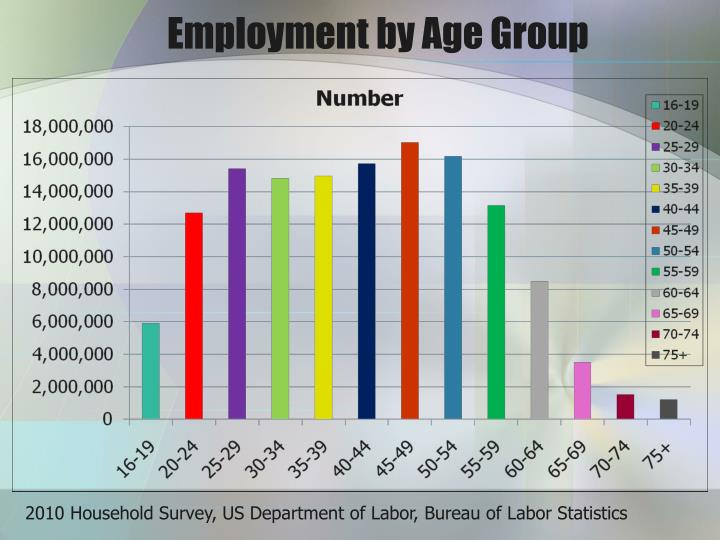 Employment by age group