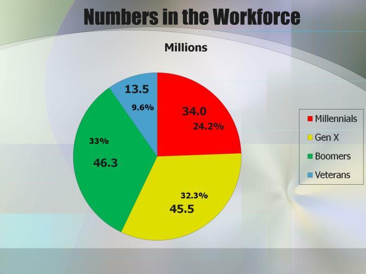 Numbers in the Workforce