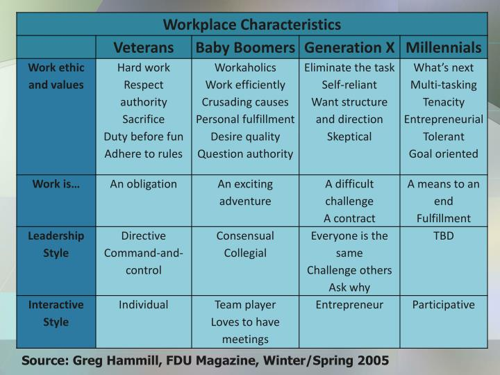 Source: Greg Hammill, FDU Magazine, Winter/Spring 2005