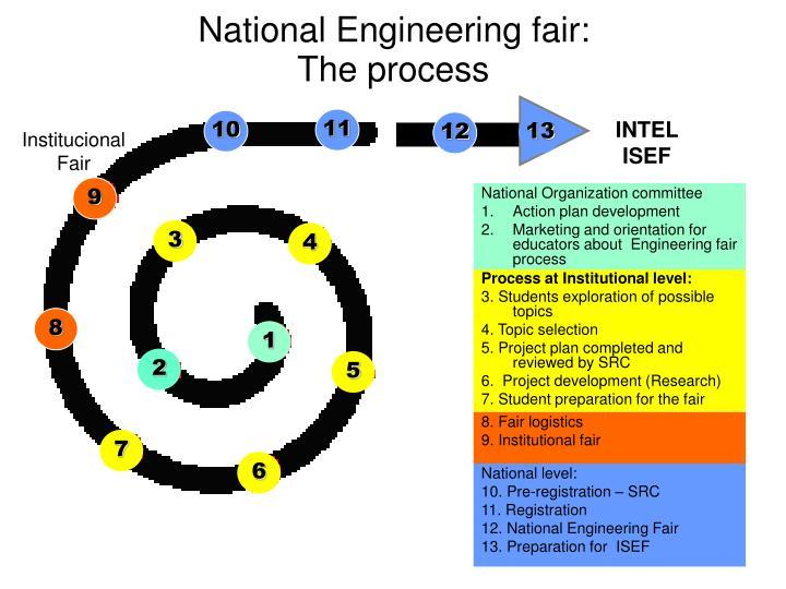National Engineering fair: