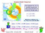 standard model comparison