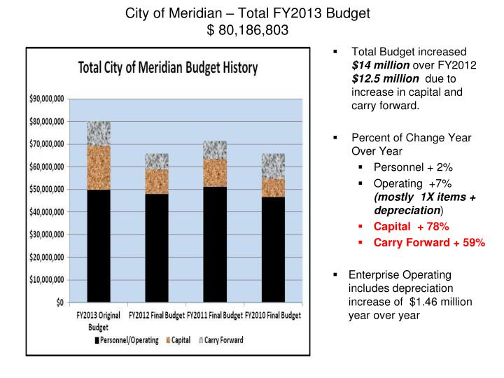 City of meridian total fy2013 budget 80 186 803