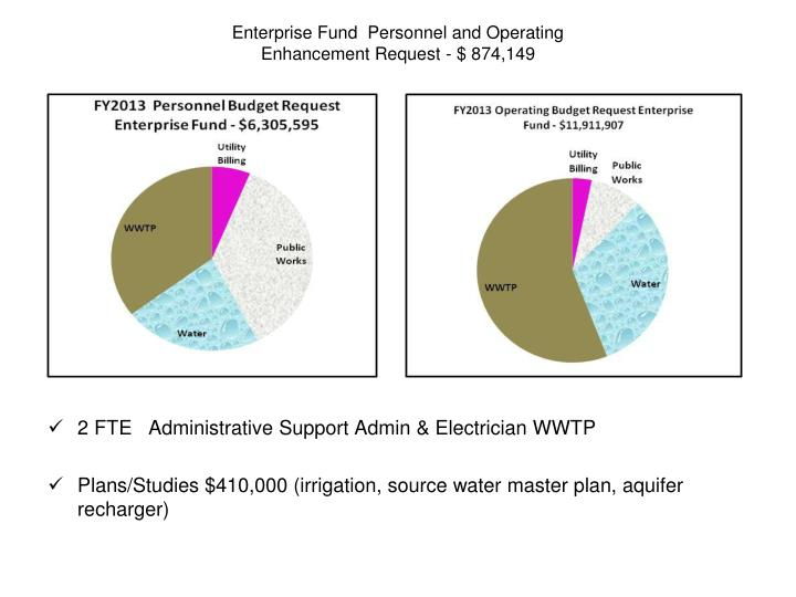 Enterprise Fund  Personnel and Operating