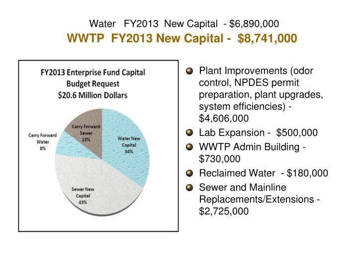 Water   FY2013  New Capital  - $6,890,000