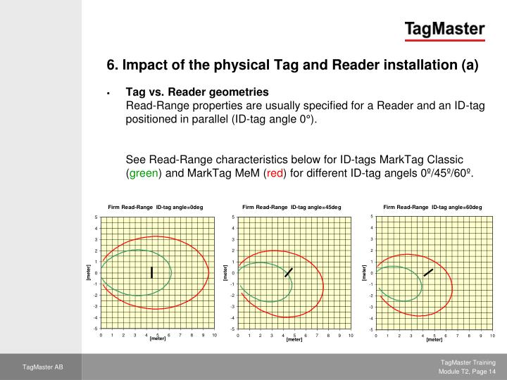 6. Impact of the physical Tag and Reader installation (a)