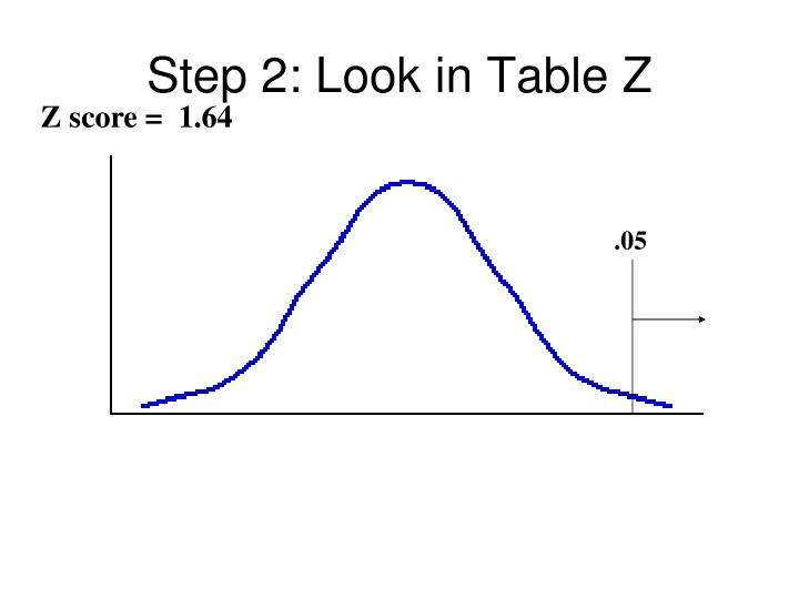 Step 2: Look in Table Z
