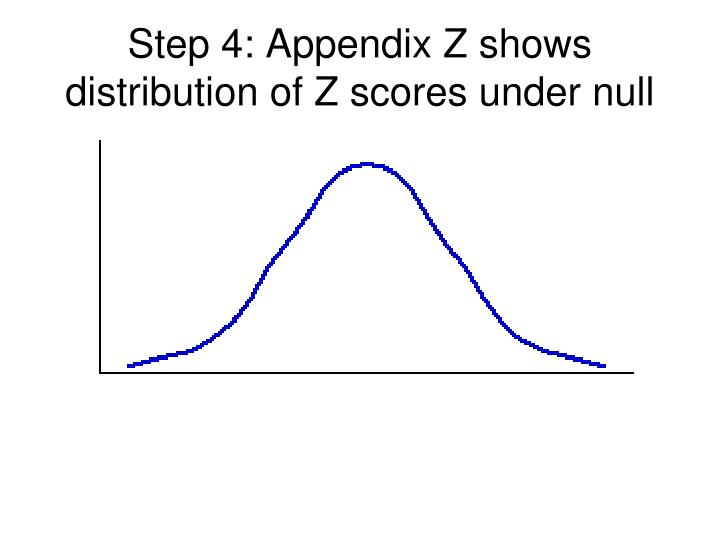 Step 4: Appendix Z shows distribution of Z scores under null