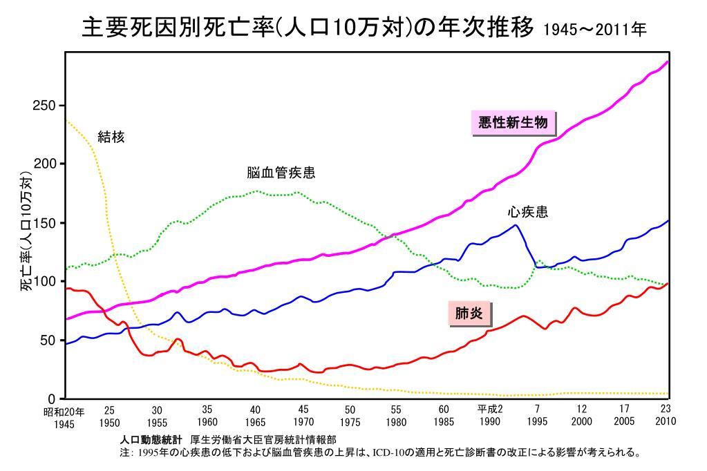 主要死因別死亡率 ( 人口 10 万対 ) の年次推移 1945 ~ 2011 年 - PowerPoint PPT Presentation