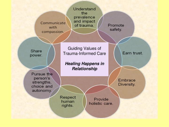 Guiding Values of Trauma-Informed Care