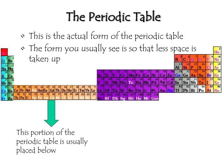 The periodic table1