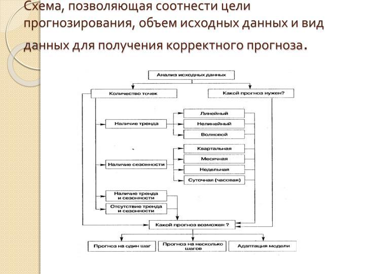 Схема, позволяющая соотнести цели прогнозирования, объем исходных данных и вид данных для получения корректного прогноза
