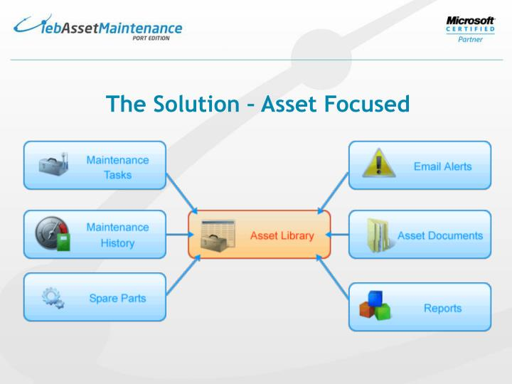 The Solution – Asset Focused