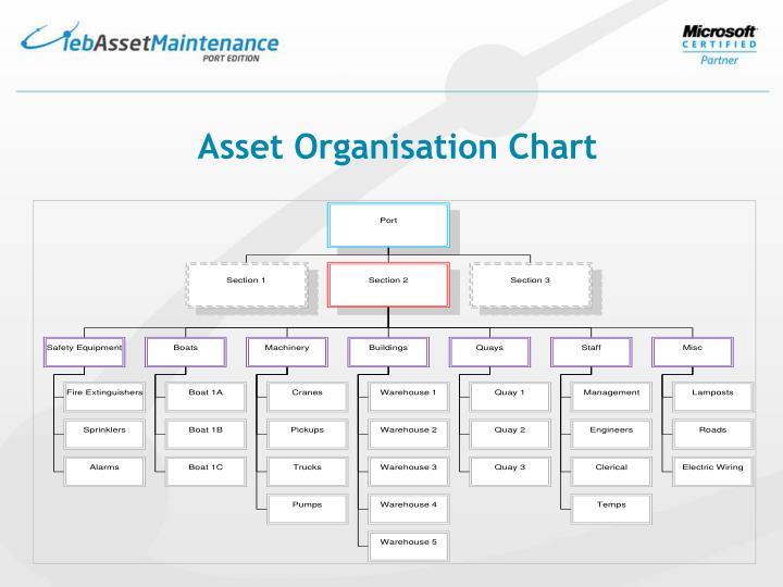 Asset Organisation Chart