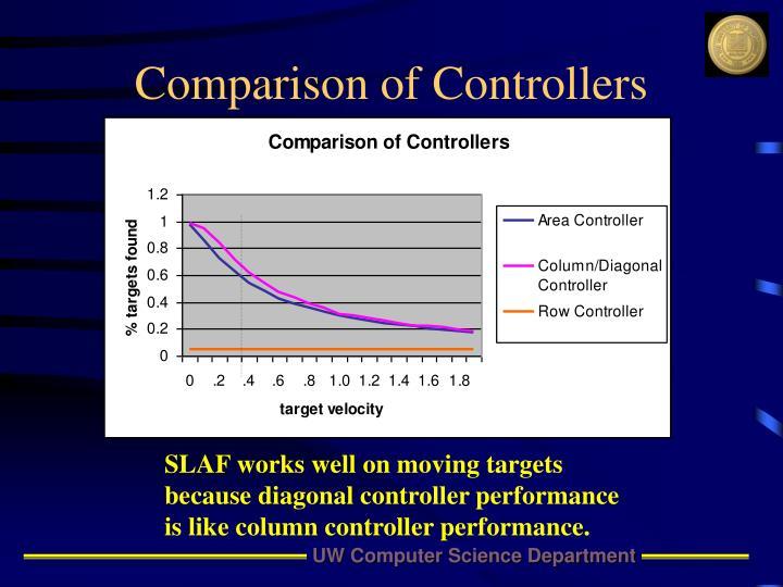 Comparison of Controllers