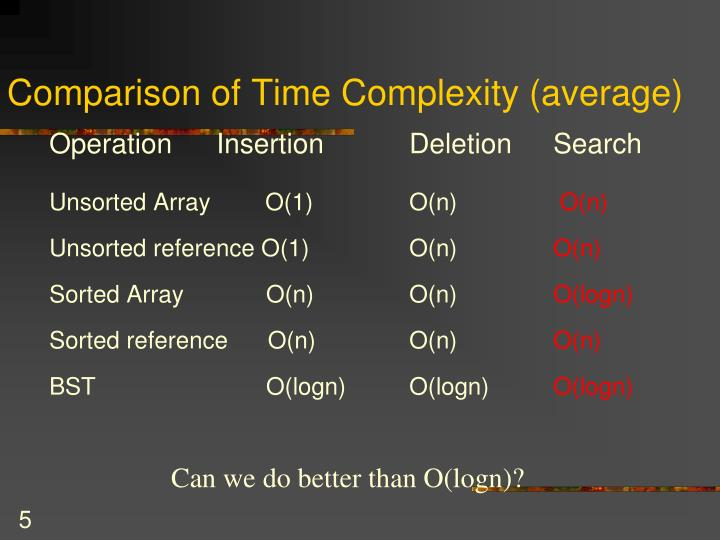 Comparison of Time Complexity (average)
