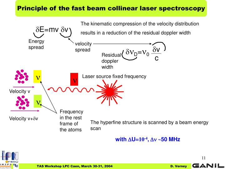 Principle of the fast beam collinear laser spectroscopy