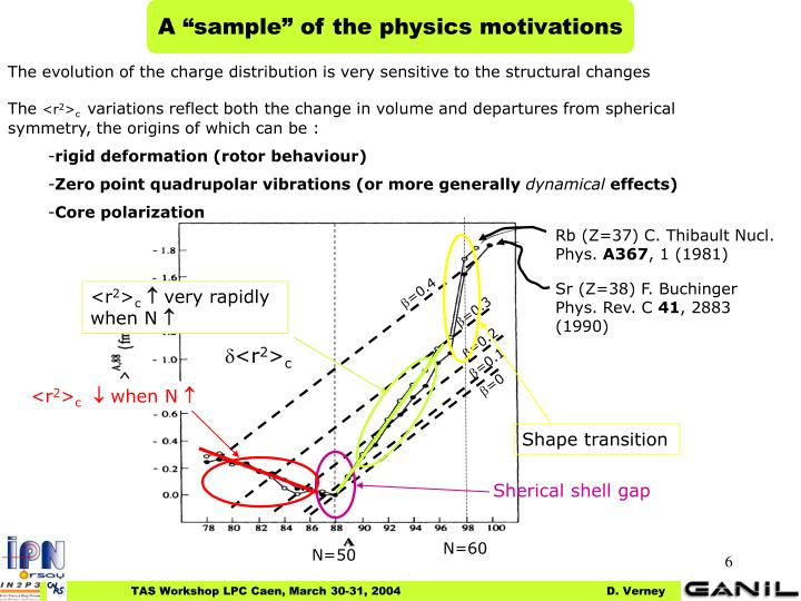 "A ""sample"" of the physics motivations"