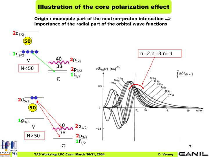 Illustration of the core polarization effect