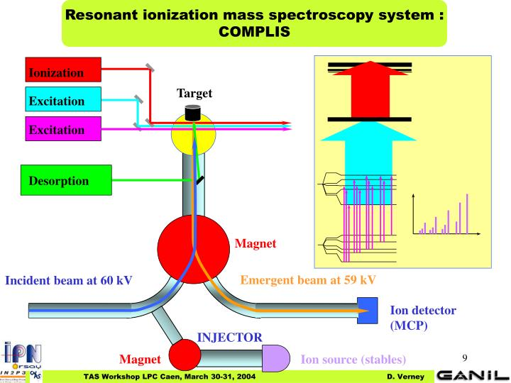 Resonant ionization mass spectroscopy system :
