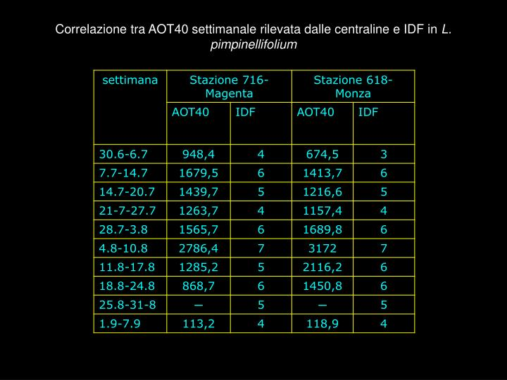 Correlazione tra AOT40 settimanale rilevata dalle centraline e IDF in