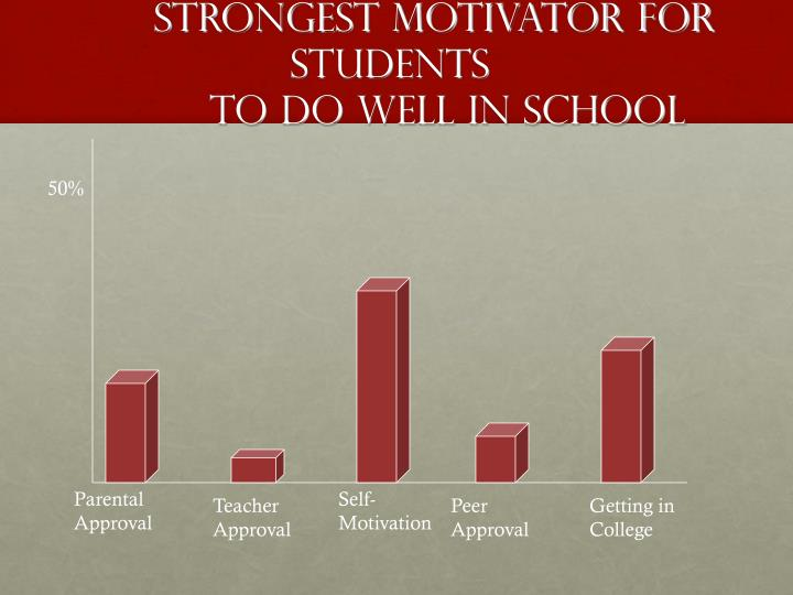 Strongest Motivator for Students