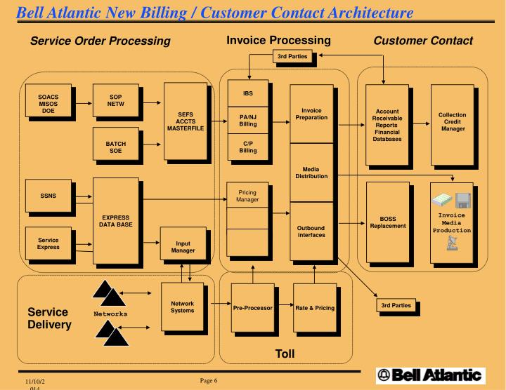 Bell Atlantic New Billing / Customer Contact Architecture