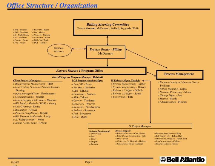 Office Structure / Organization