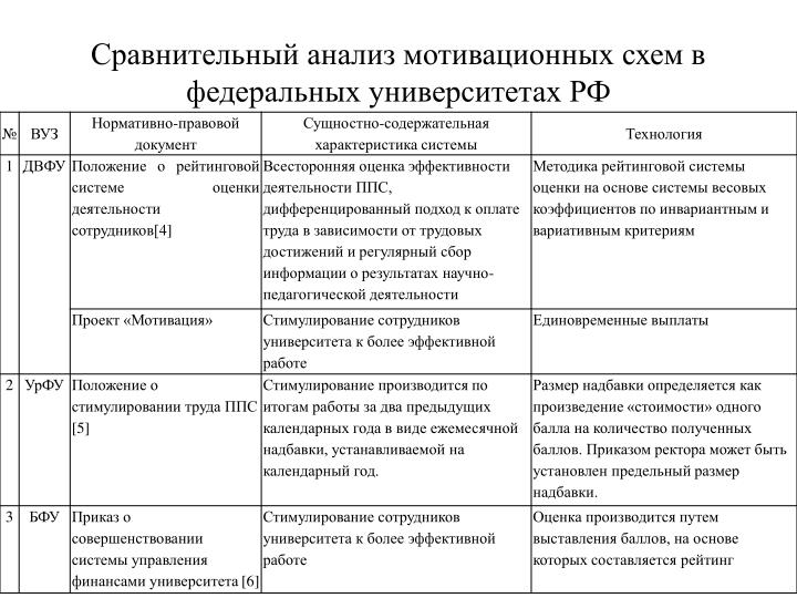 Сравнительный анализ мотивационных схем в федеральных университетах РФ