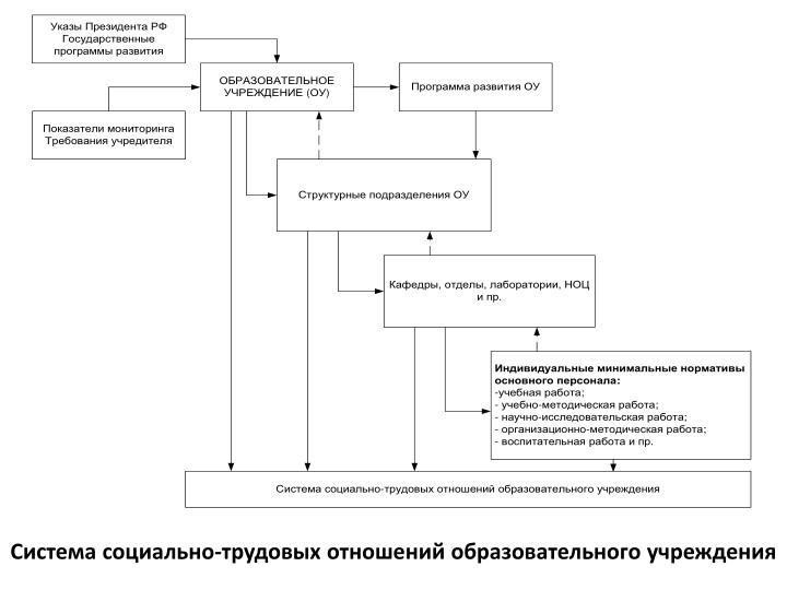 Система социально-трудовых отношений образовательного учреждения