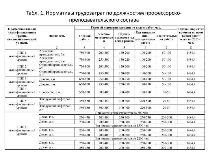 Табл. 1. Нормативы трудозатрат по должностям профессорско-преподавательского состава
