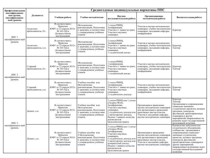 Табл. 3. Среднегодовые индивидуальные нормативы ППС