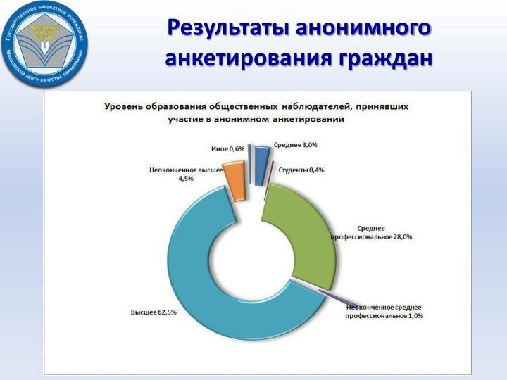 Результаты анонимного анкетирования граждан