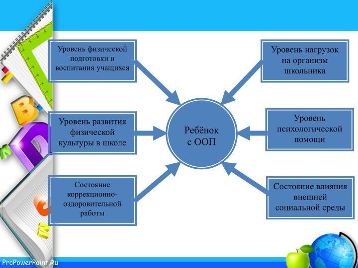 Уровень физической подготовки и воспитания учащихся