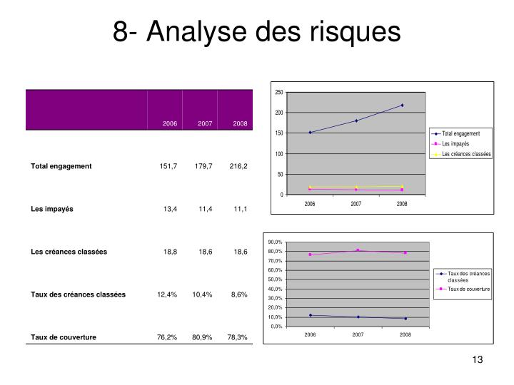8- Analyse des risques