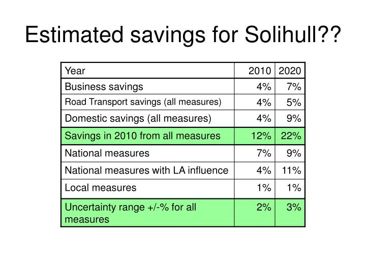 Estimated savings for Solihull??