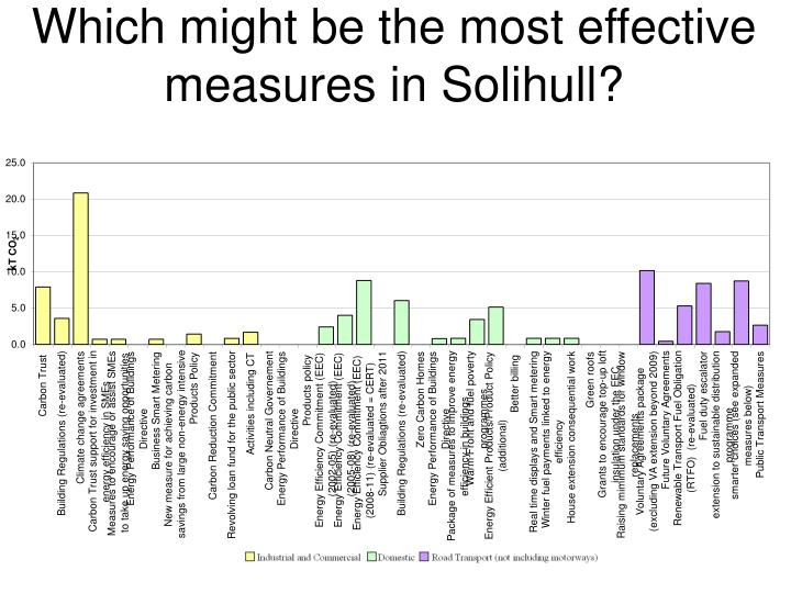 Which might be the most effective measures in Solihull?