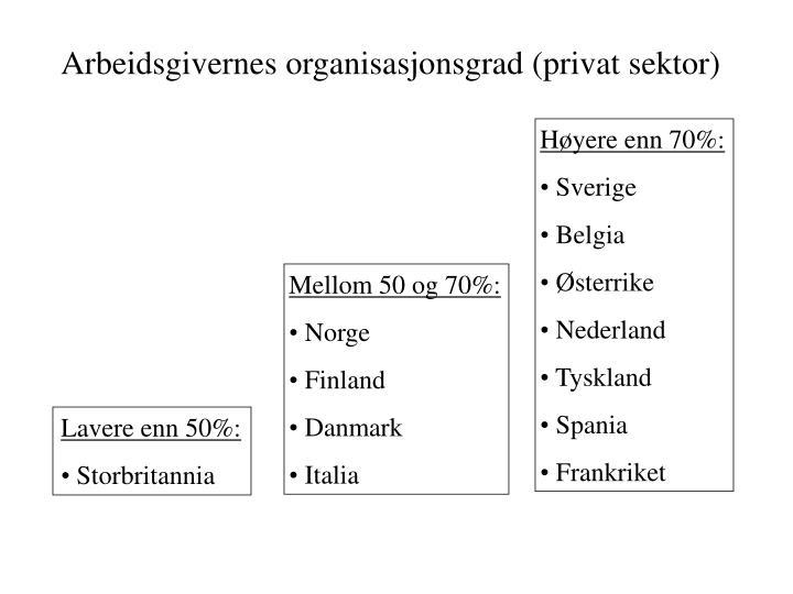 Arbeidsgivernes organisasjonsgrad (privat sektor)