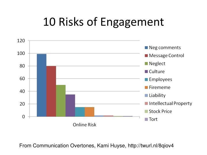 10 Risks of Engagement